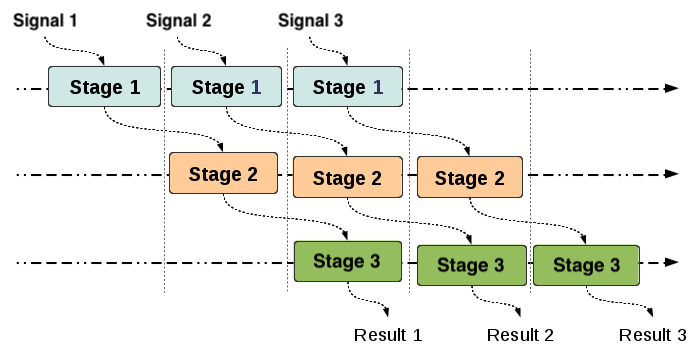 Advanced functional programming: Optimize data processing performance with stream pipeline