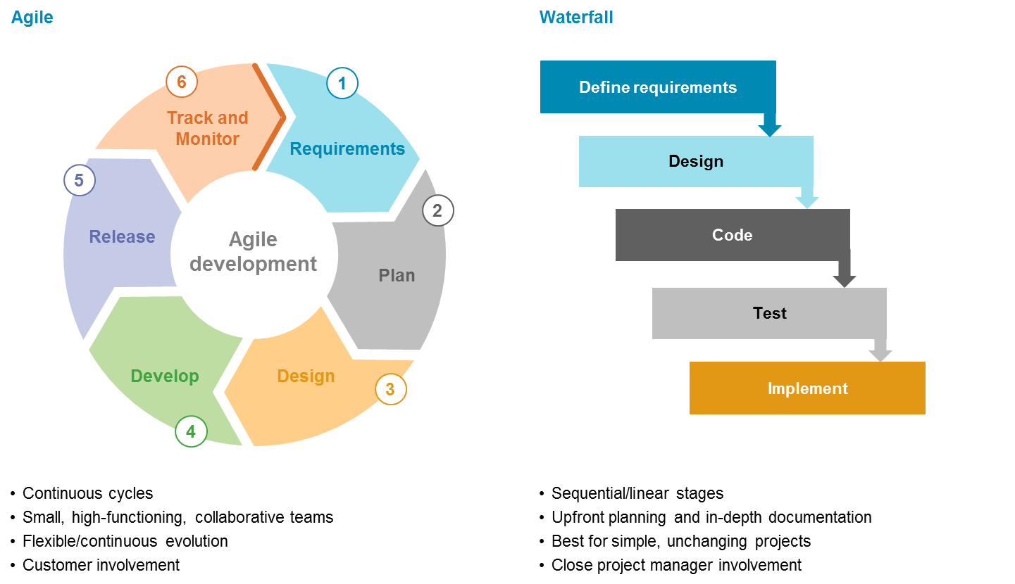 Agile vs Waterfall in software development