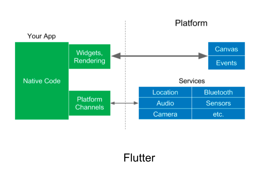 Flutter - In comparison with React Native and Xamarin
