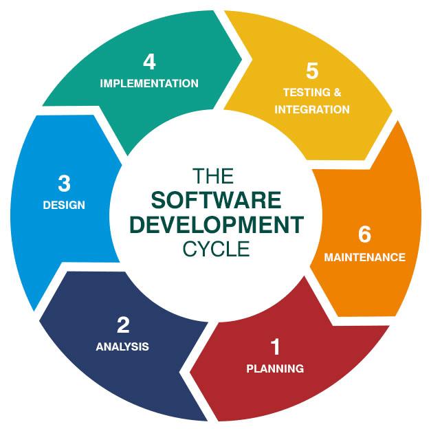 Software Development Process Models