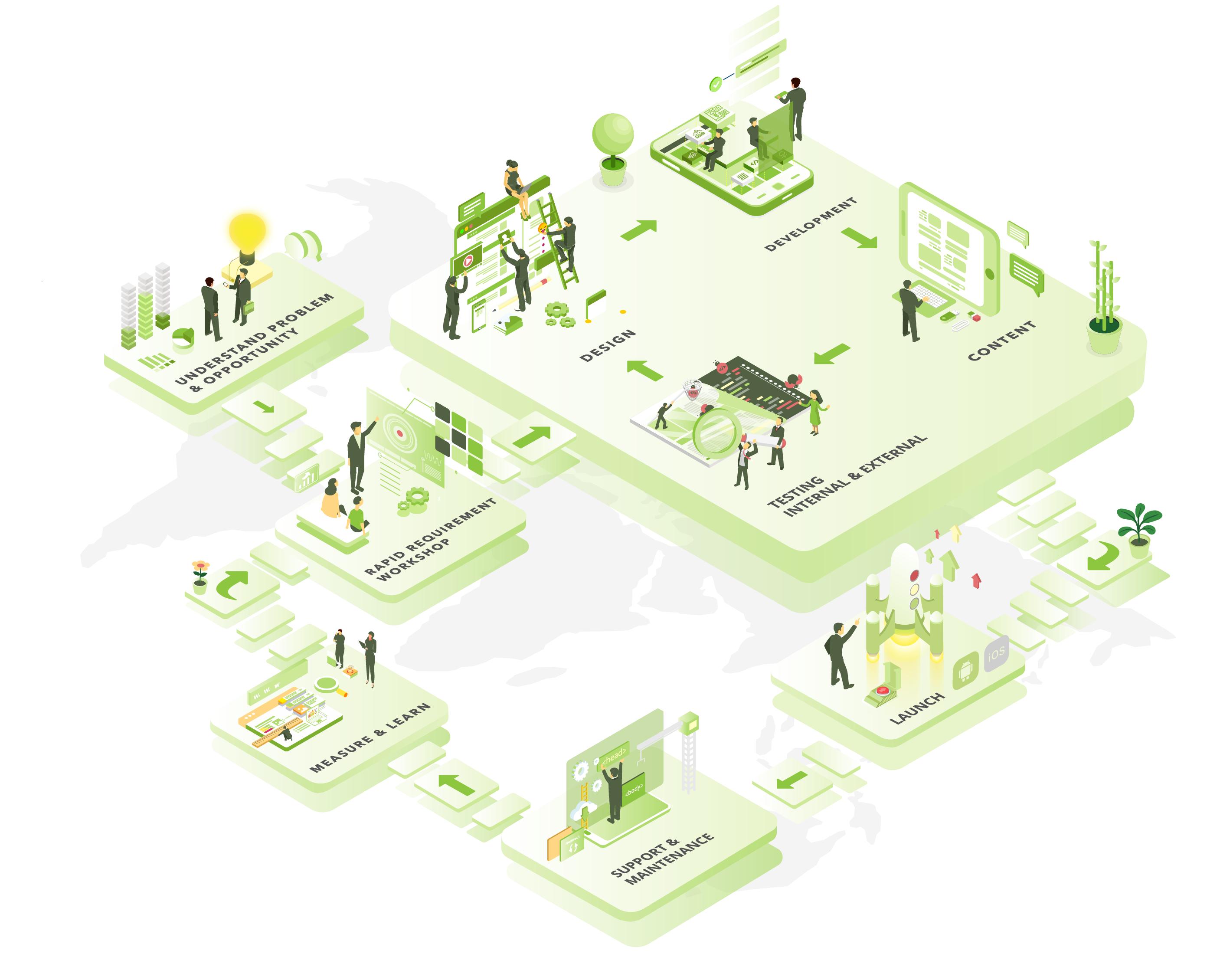 Web Application Development Process - Saigon Technology